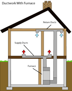 diagram of how air ductwork operates within a Summervile home