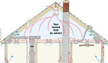 Heat Movement in attic space in Charleston